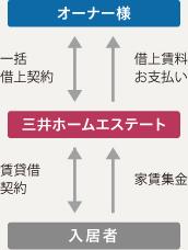 三井 ホーム エステート 賃貸
